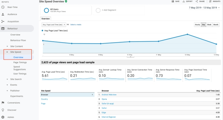 Google Analytics 9