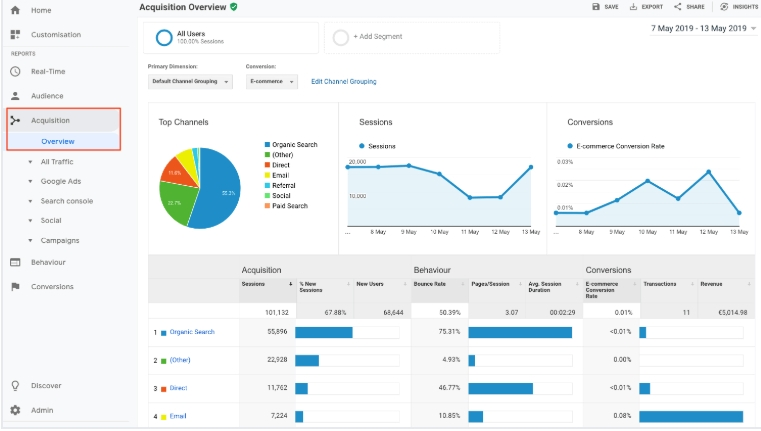 Google Analytics 6